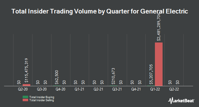 Insider Trades by Quarter for General Electric Company (NYSE:GE)