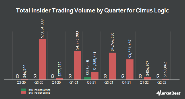 Insider Trades by Quarter for Cirrus Logic (NASDAQ:CRUS)