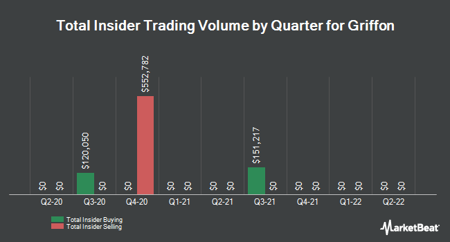 Insider Trades by Quarter for Griffon (NYSE:GFF)