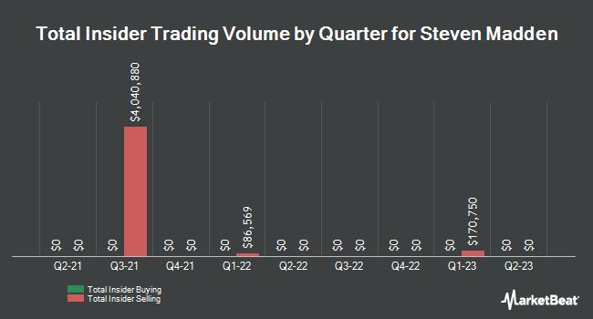 Insider Trades by Quarter for Steven Madden (NASDAQ:SHOO)