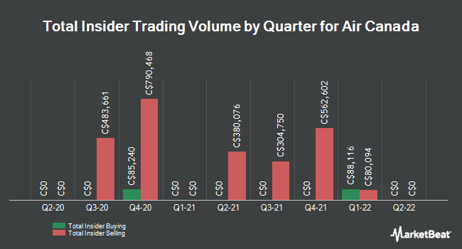 Insider Trades by Quarter for Air Canada (TSE:AC)