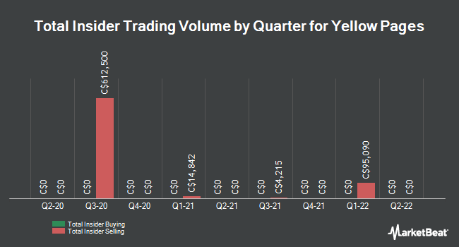 Insider Trades by Quarter for Yellow Media (TSE:Y)
