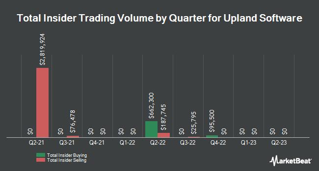 Insider Trades by Quarter for Upland Software (NASDAQ:UPLD)