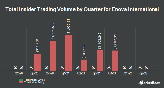 Insider Trades by Quarter for Enova International (NYSE:ENVA)
