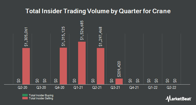 Insider Trades by Quarter for Crane (NYSE:CR)