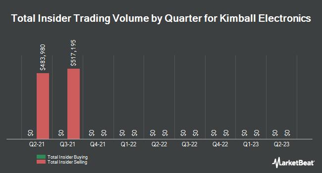 Insider Trading History for Kimball Electronics (NASDAQ:KE)