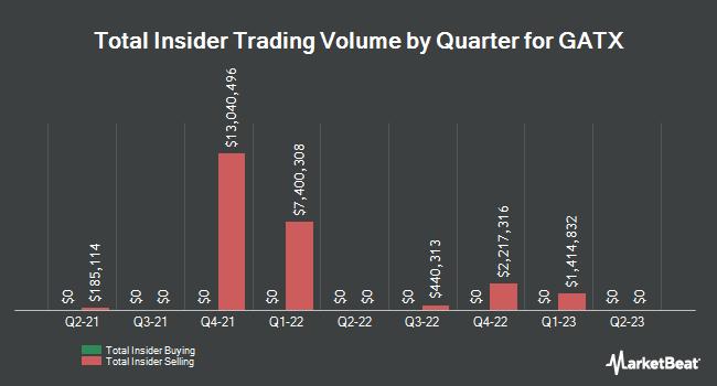Insider Trades by Quarter for GATX (NYSE:GATX)