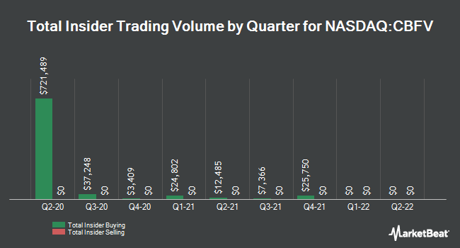 Insider Trades by Quarter for CB Financial Services (NASDAQ:CBFV)