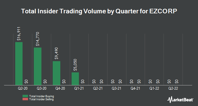 Insider Trades by Quarter for EZCORP (NASDAQ:EZPW)
