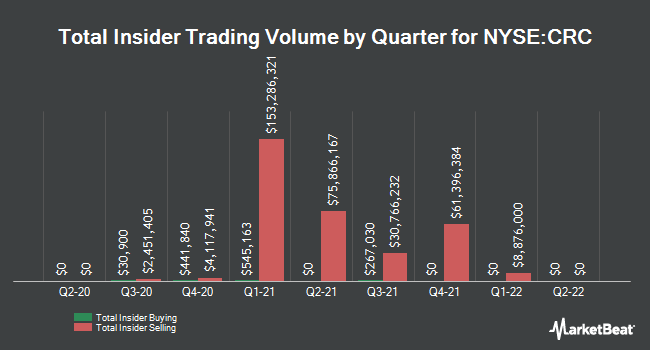 Insider Trades by Quarter for California Resources (NYSE:CRC)