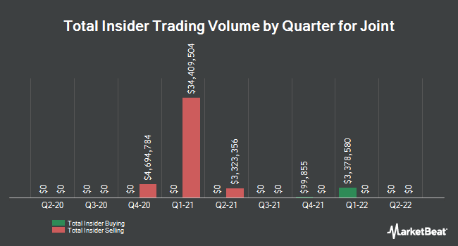 Insider Trading History for The Joint (NASDAQ:JYNT)