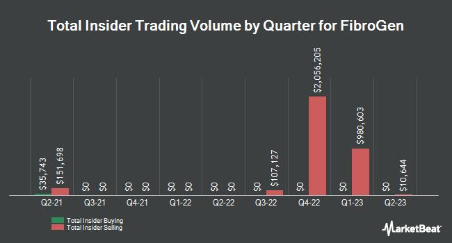 Insider Trading History for FibroGen (NASDAQ:FGEN)