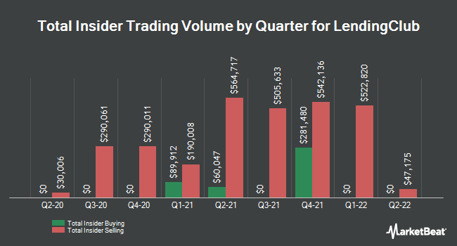 Insider Trades by Quarter for LendingClub (NYSE:LC)