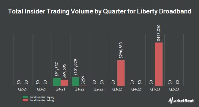 Insider Trades by Quarter for Liberty Broadband (NASDAQ:LBRDK)