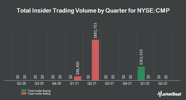 Insider Trades by Quarter for Compass Minerals International (NYSE:CMP)