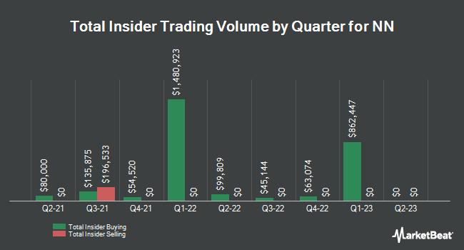 Insider Trading History for NN (NASDAQ:NNBR)