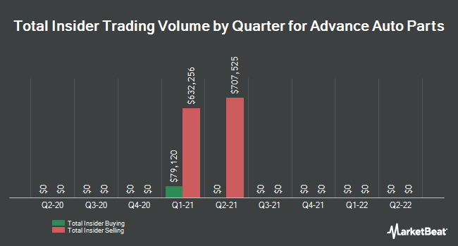 Insider Trades by Quarter for Advance Auto Parts (NYSE:AAP)