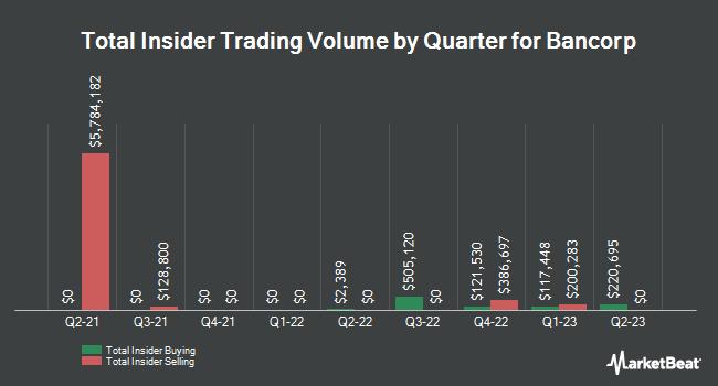 Insider Trading History for Bancorp Bank (NASDAQ:TBBK)