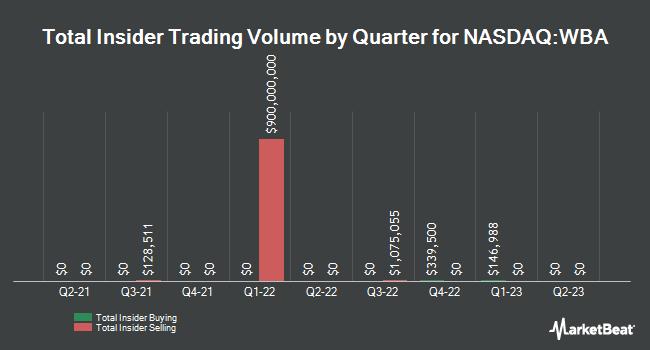 Insider Trading History for Walgreens Boots Alliance (NASDAQ:WBA)