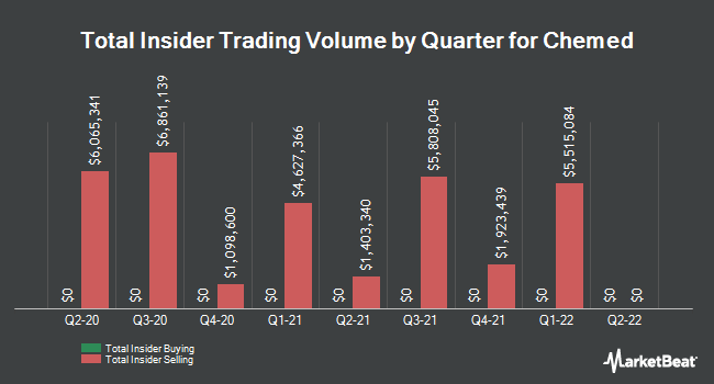 Insider Trades by Quarter for Chemed (NYSE:CHE)