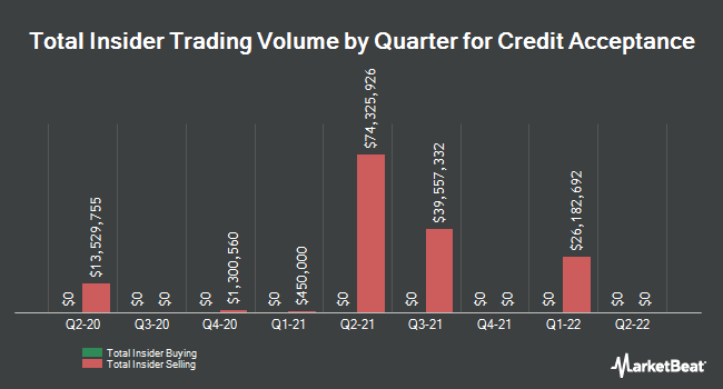 Insider Trades by Quarter for Credit Acceptance (NASDAQ:CACC)