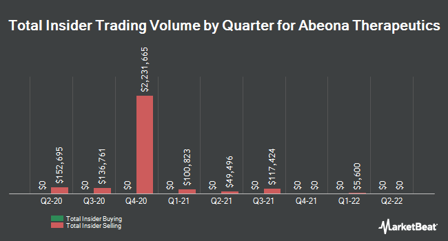 Insider Trades by Quarter for Abeona Therapeutics (NASDAQ:ABEO)