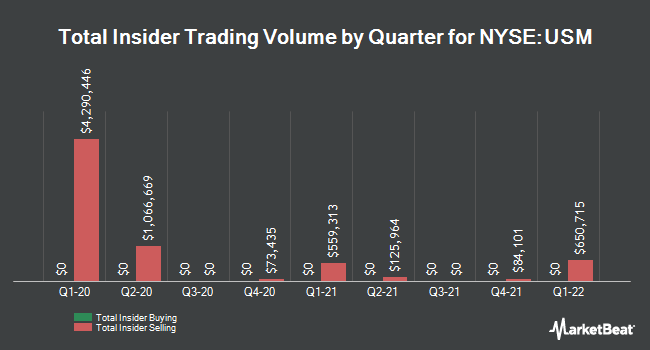 Insider Trades by Quarter for United States Cellular (NYSE:USM)