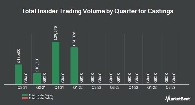 Insider Trades by Quarter for Castings (LON:CGS)