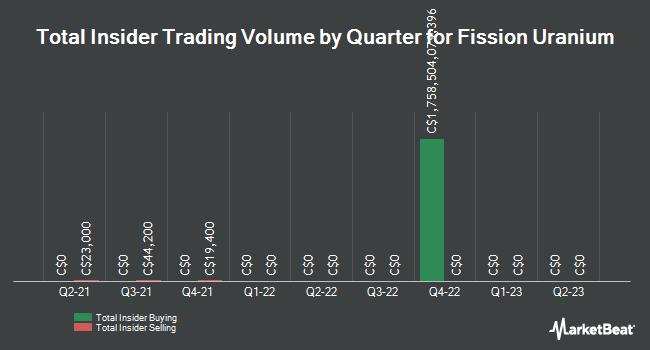 Insider Trades by Quarter for Fission Uranium Corp (TSE:FCU)