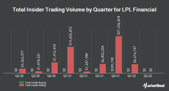 Insider Trading History for LPL Financial (NASDAQ:LPLA)