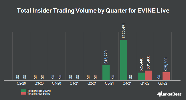 Insider Trading History for Evine (NASDAQ:EVLV)