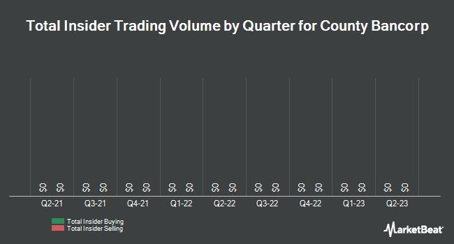 Insider Trading History for County Bancorp (NASDAQ:ICBK)