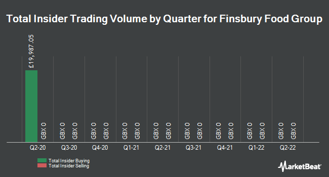 Insider Trades by Quarter for Finsbury Food Group (LON:FIF)