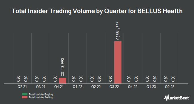 Insider Trades by Quarter for BELLUS Health (TSE:BLU)