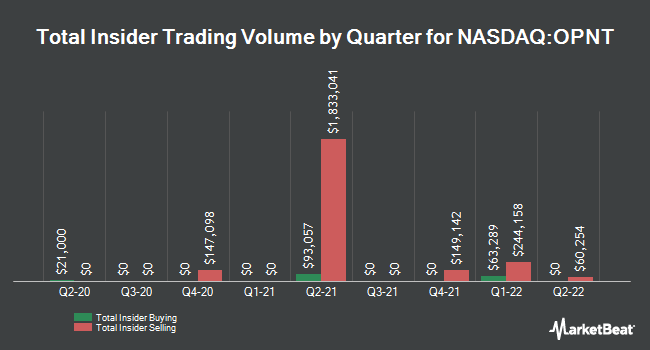Insider Trades by Quarter for Opiant Pharmaceuticals (NASDAQ:OPNT)