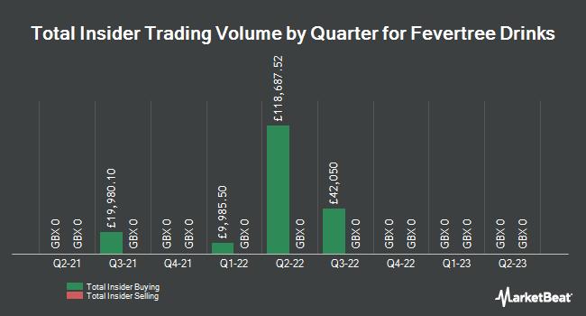 Insider Trading History for Fever-Tree (LON:FEVR)