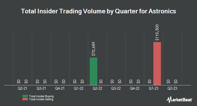 Insider Trades by Quarter for Astronics (NASDAQ:ATRO)