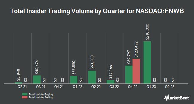 Insider Trades by Quarter for First Northwest BanCorp (NASDAQ:FNWB)