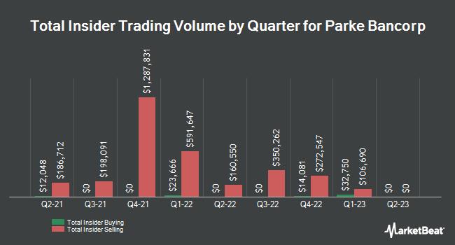 Insider Trades by Quarter for Parke Bancorp (NASDAQ:PKBK)