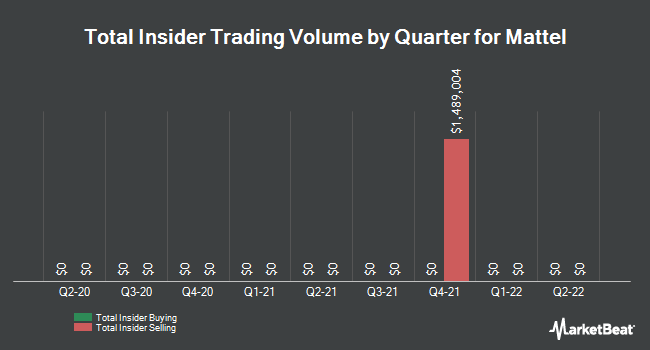 Insider Trades by Quarter for Mattel (NASDAQ:MAT)