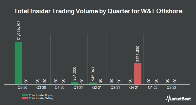 Insider Trades by Quarter for W&T Offshore (NYSE:WTI)