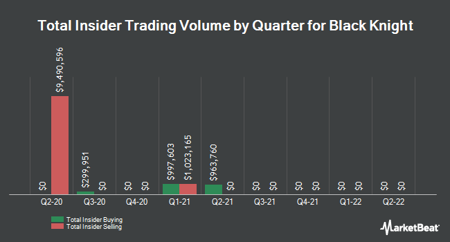 Insider Trades by Quarter for Black Knight (NYSE:BKI)