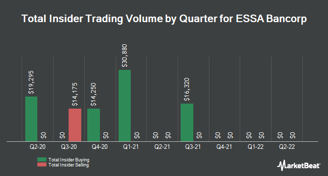 Insider Trading History for ESSA Bancorp (NASDAQ:ESSA)