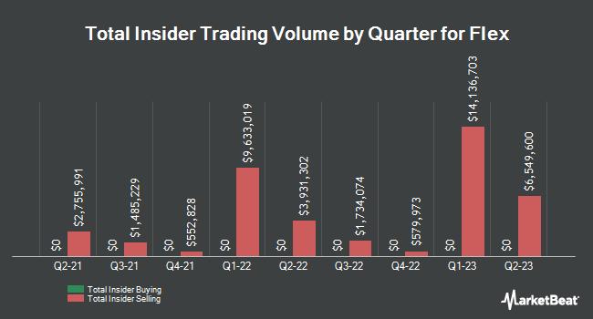 Insider Trades by Quarter for Flex (NASDAQ:FLEX)