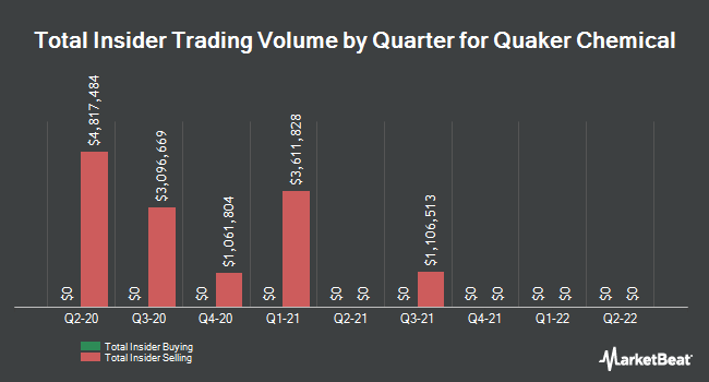 Insider Trading History for Quaker Chemical (NYSE:KWR)