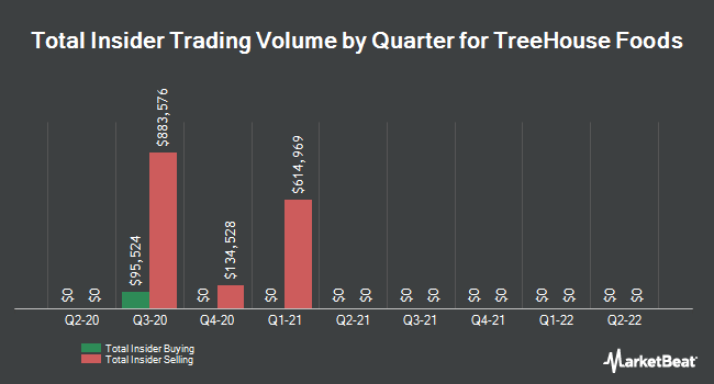 Insider Trades by Quarter for TreeHouse Foods (NYSE:THS)