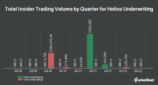 Insider Trades by Quarter for Helios Underwriting (LON:HUW)