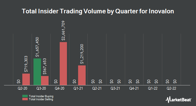Insider Trades by Quarter for Inovalon Holdings (NASDAQ:INOV)