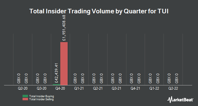 Insider Trades by Quarter for TUI (LON:TUI)