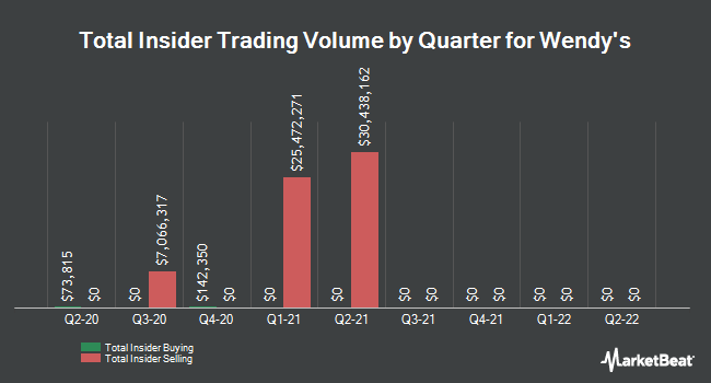Insider Trades by Quarter for Wendys (NASDAQ:WEN)